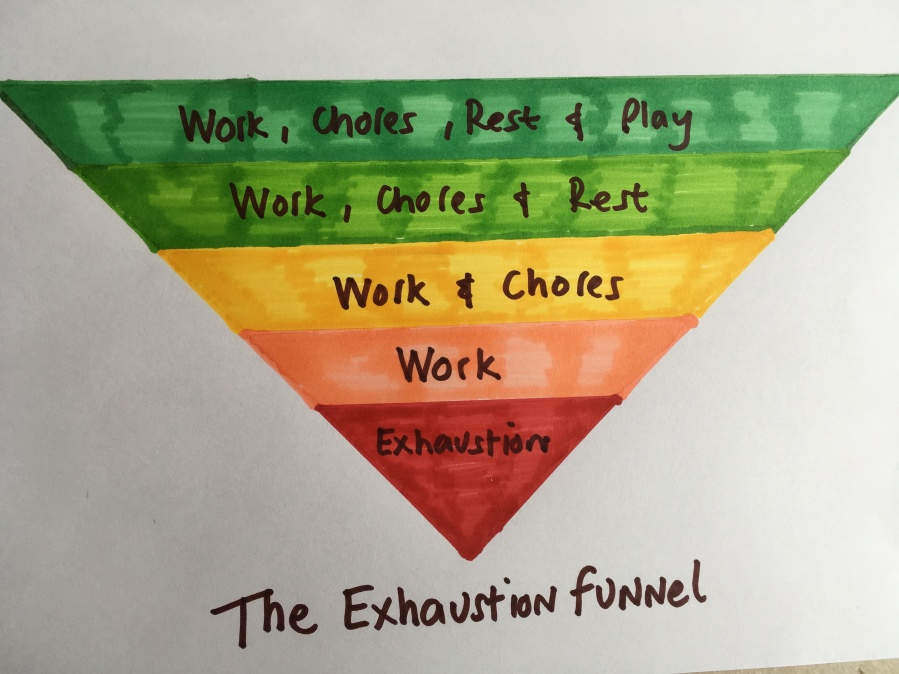The Exhaustion Funnel.JPG